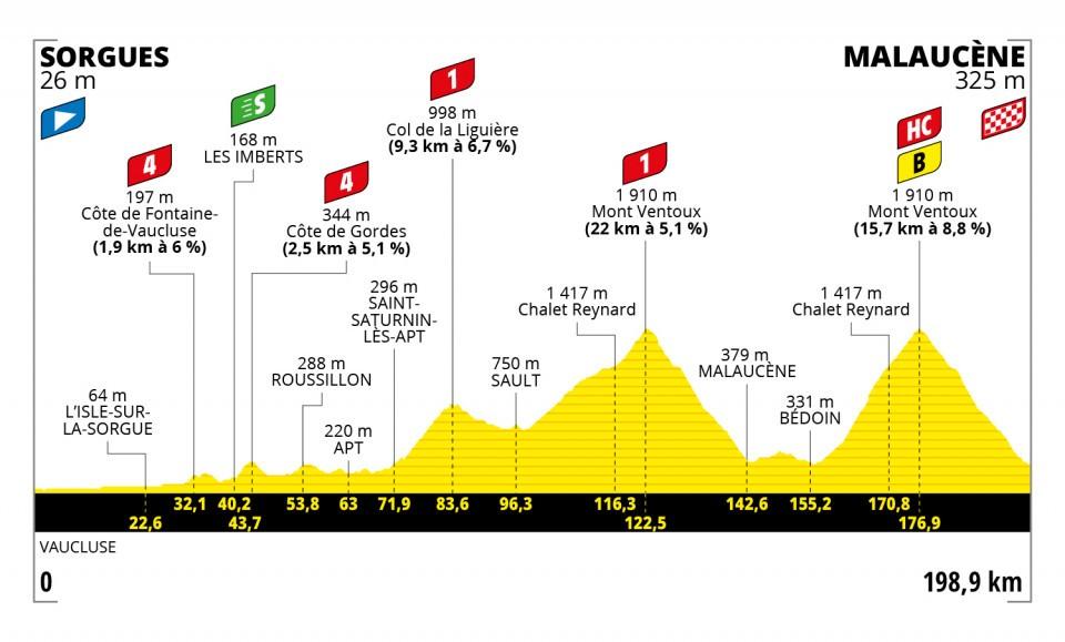 Wout van Aert Tour de France 2021 Etappen