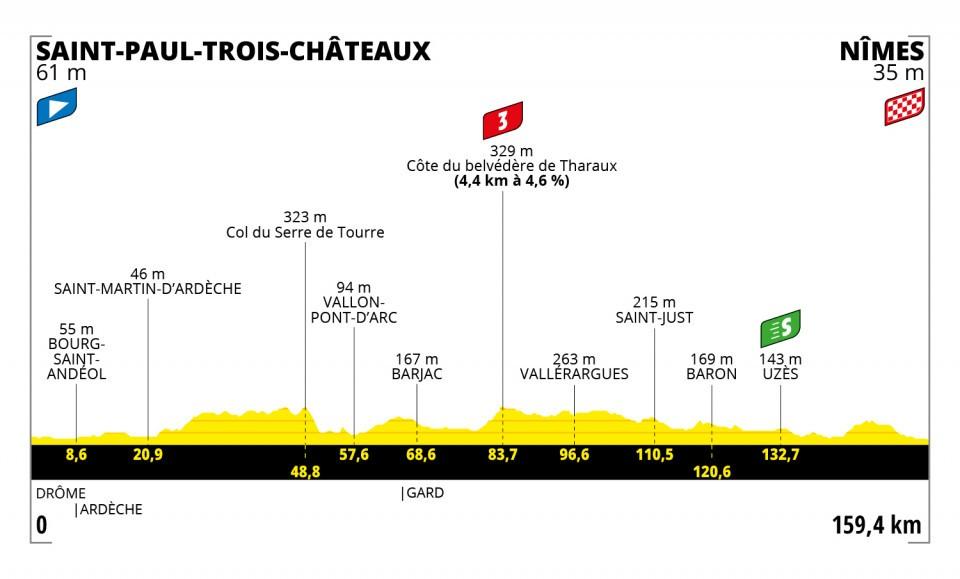 Philipsen Jasper Tour de France 2021 Etappen
