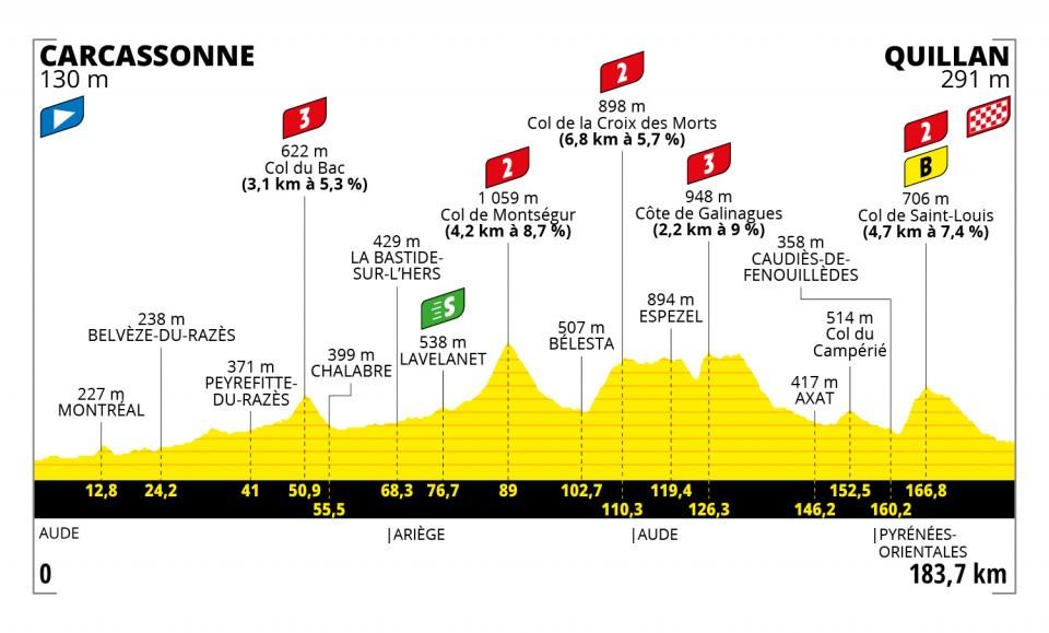 Mollema Bauke Tour de France 2021 Etappen