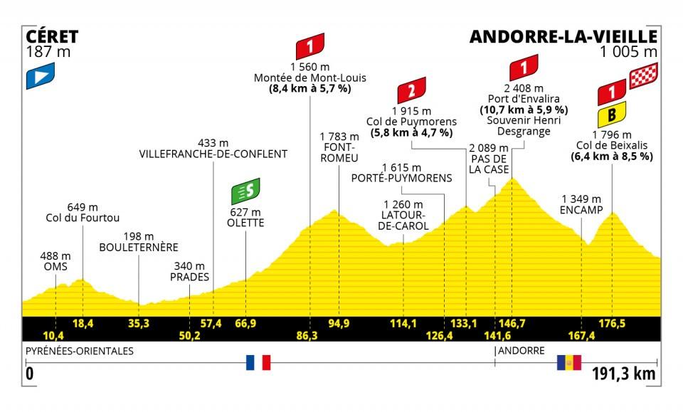 Gaudu Tour de France 2021 Etappen