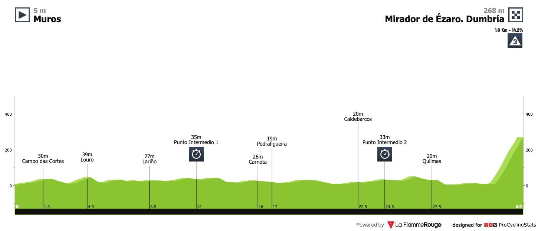 Roglic Barta Vuelta a espana