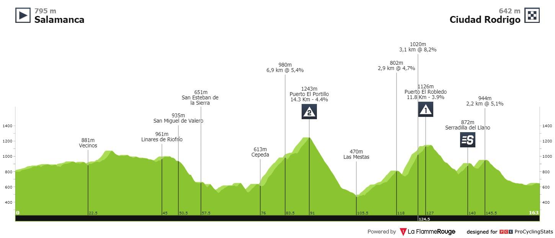 Cort Nielsen Vuelta a Espana