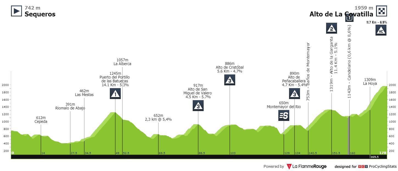 Gaudu Roglic Vuelta a Espana