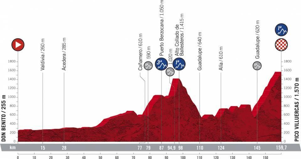Vuelta a Espana 2021