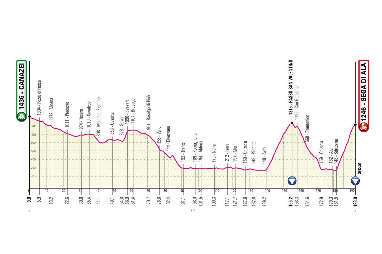 Giro d'Italia 2021 Etappen