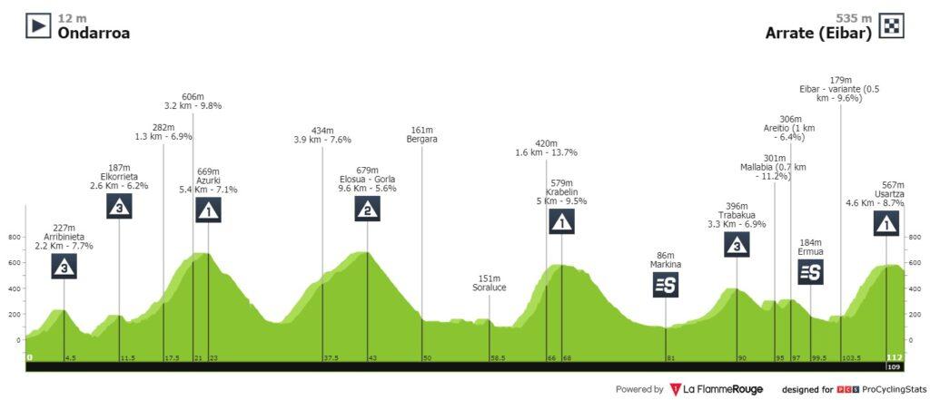 Baskenland Rundfahrt 2021