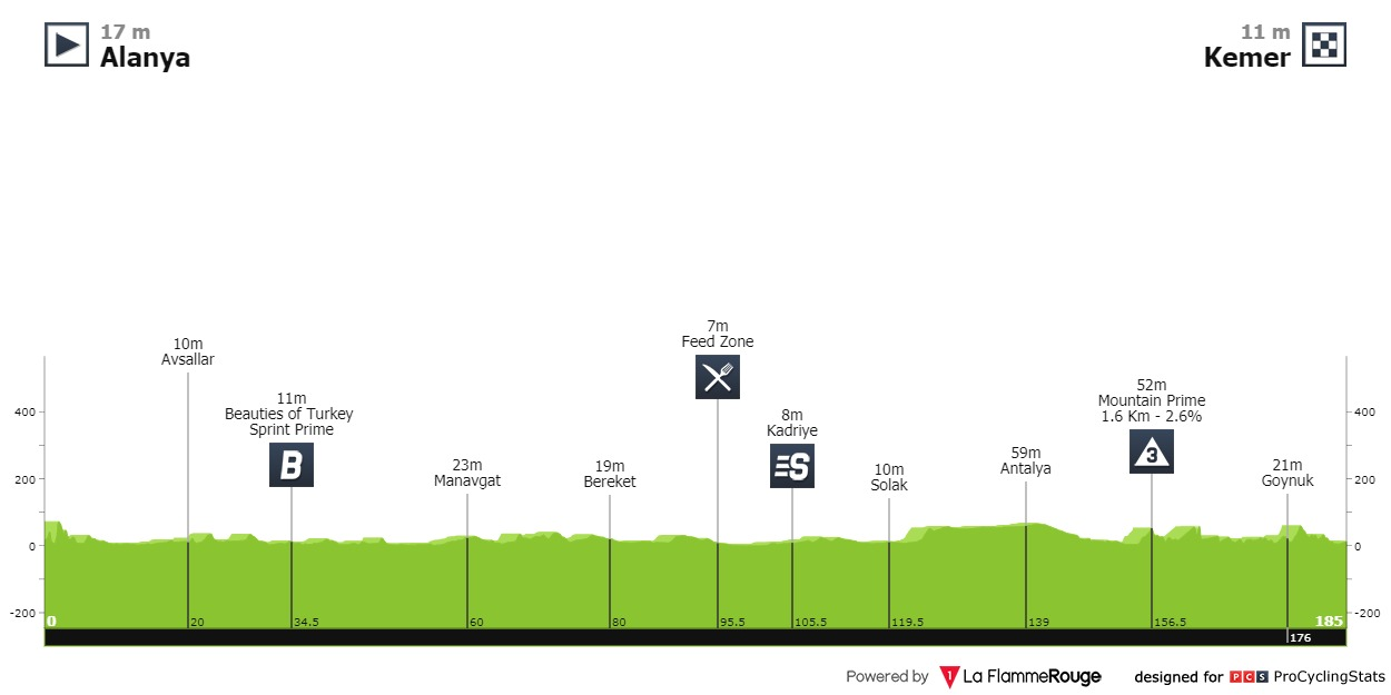 Cavendish Türkei-Rundfahrt