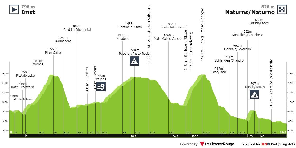 Großschartner Moscon Tour of the Alps