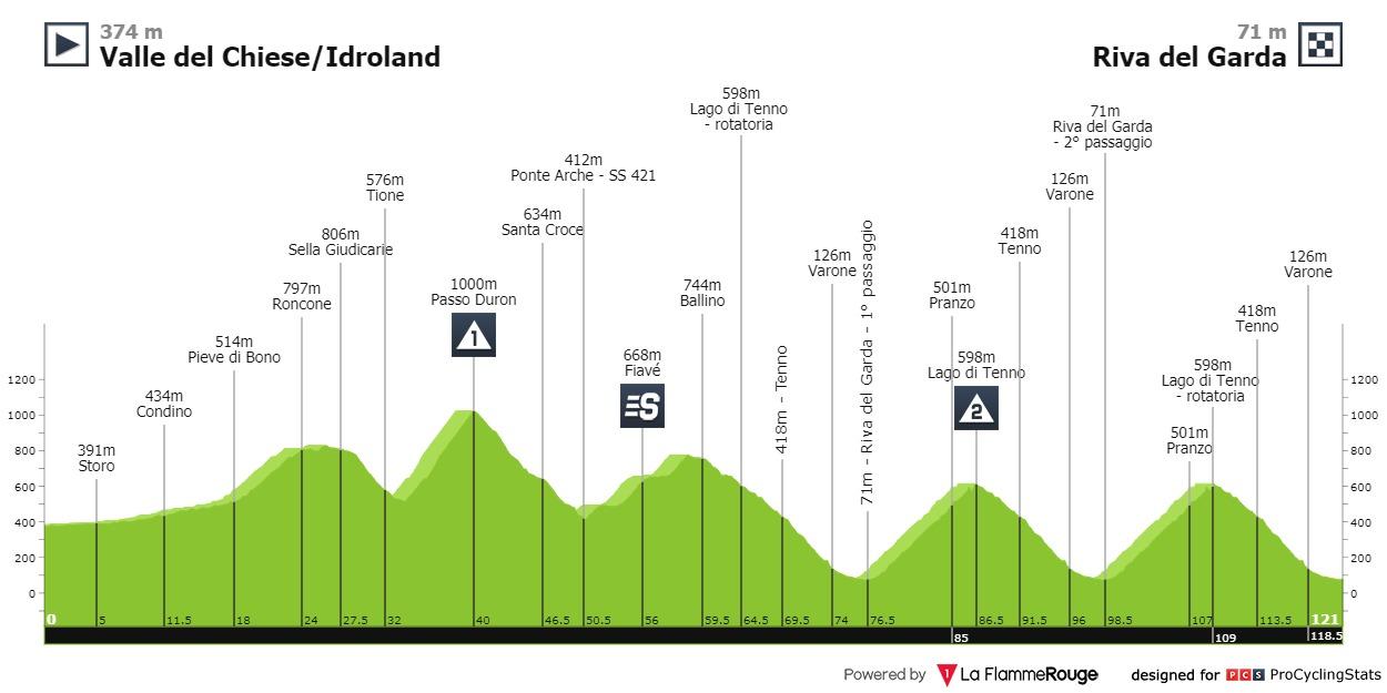 Großschartner Tour of the Alps