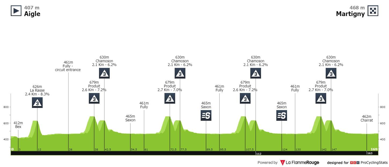 Sagan Peter Tour de Romandie