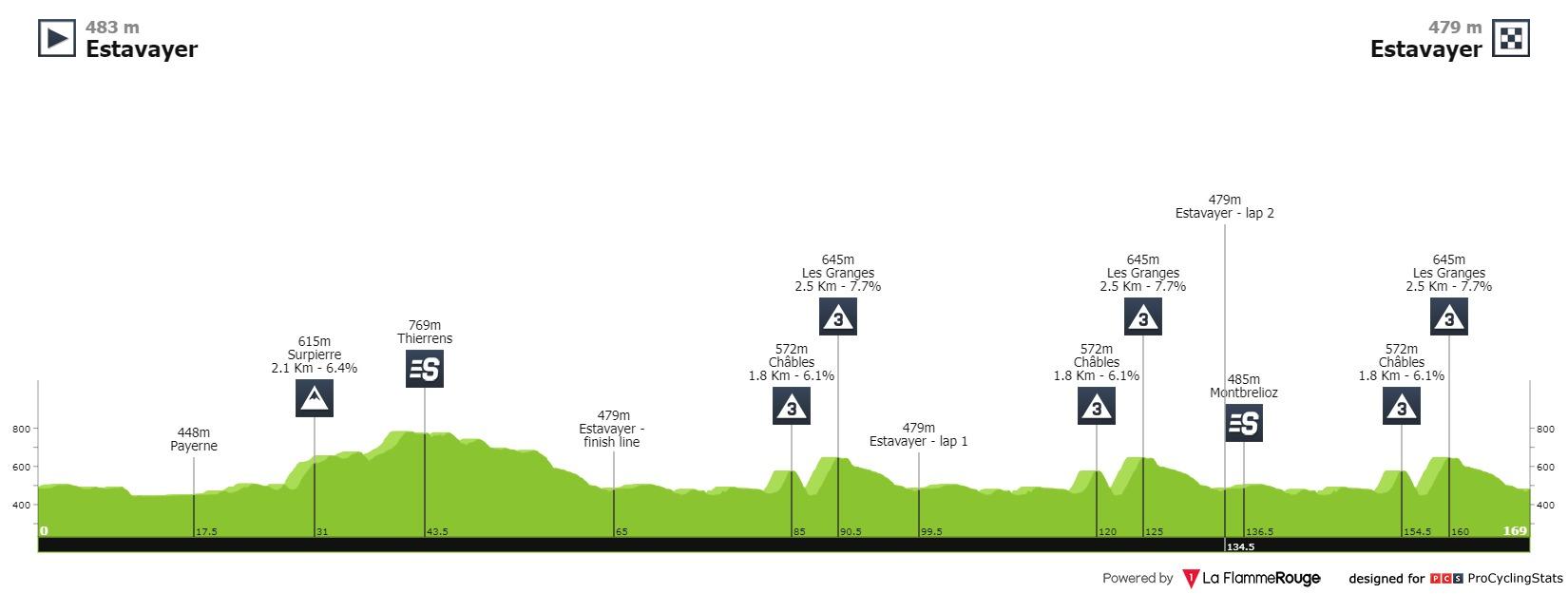 Soler marc Tour de Romandie