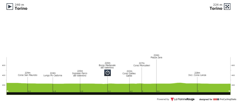 Giro d'Italia Vorschau Etappe 1