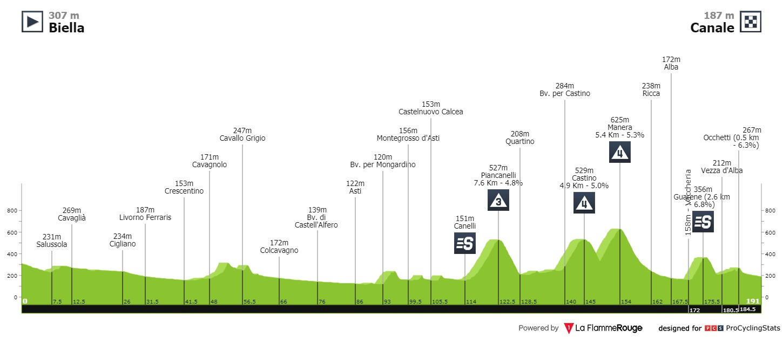 Giro d'Italia Velomotion-Prognose Sagan 3. Etappe