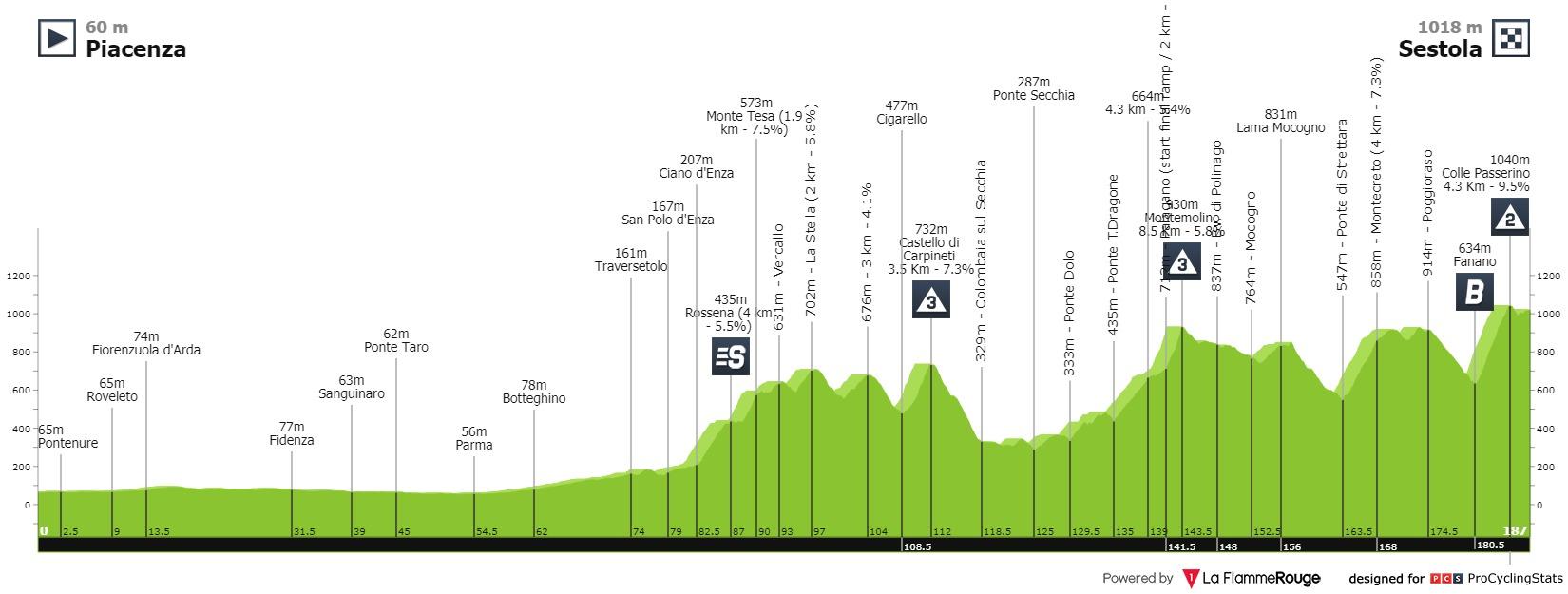 Dombrowski Giro d'Italia