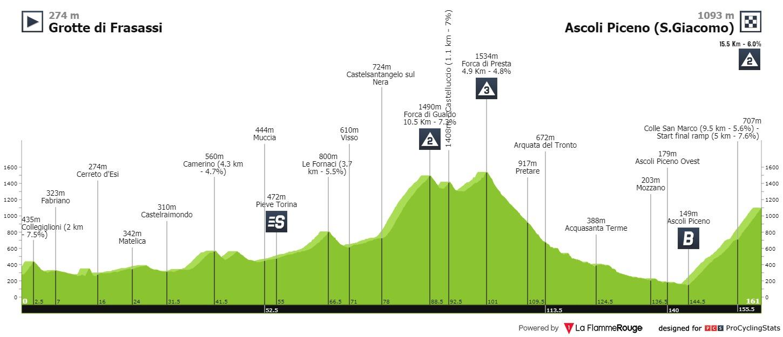 Mäder Giro d'Italia