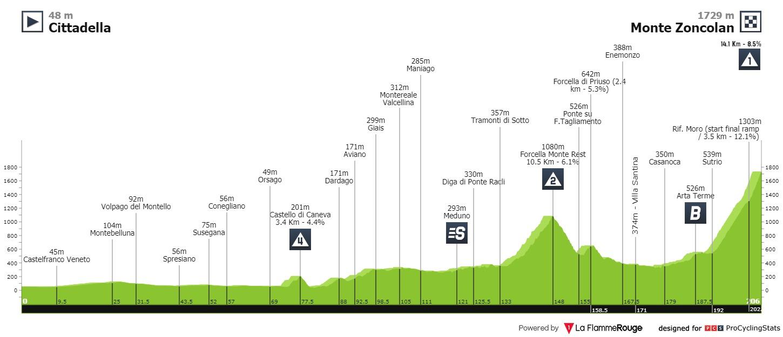 Bernal Monte Zoncolan Giro d'Italia