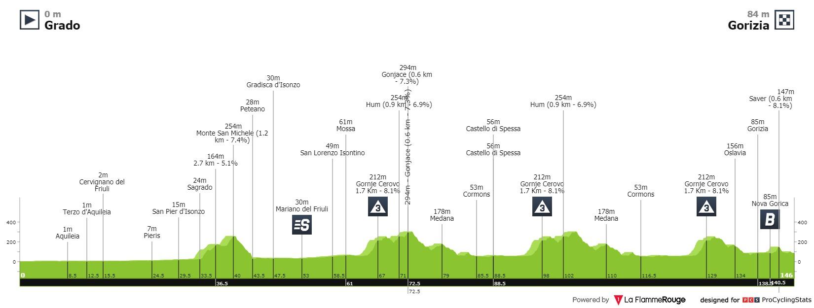 Campenaerts Giro d'Italia