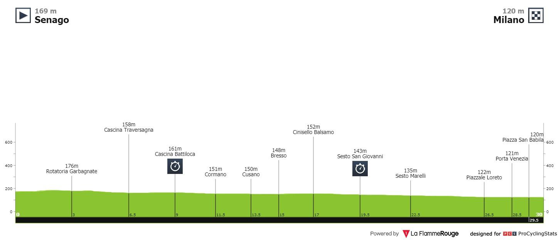 Ganna Giro d'Italia Zeitfahren