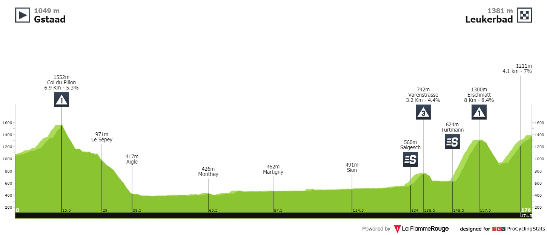 Carapaz Tour de Suisse