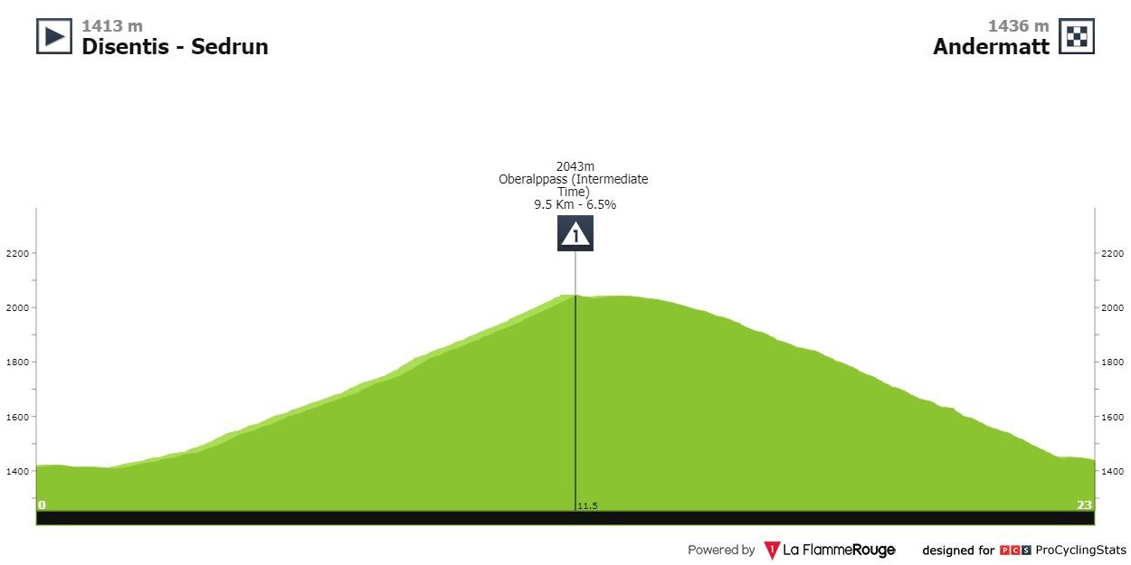 Uran Rigoberto Tour de Suisse