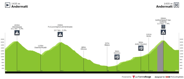 Mäder Tour de Suisse