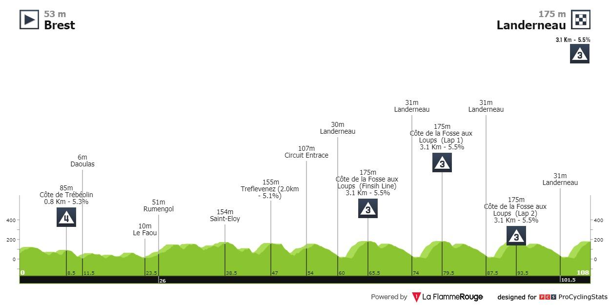 Demi Vollering La Course bei Le Tour de France