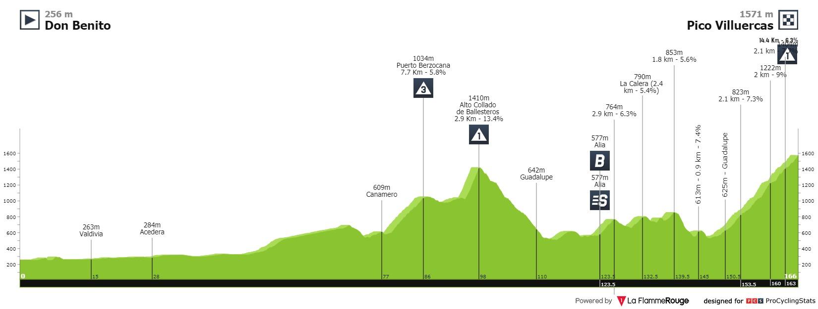Bardet Romain Vuelta a Espana