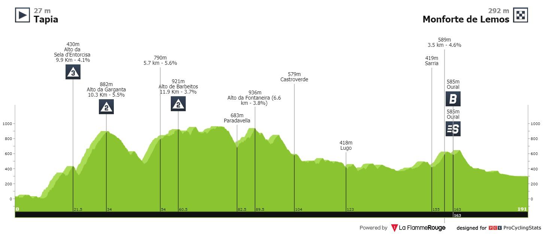 Cort Magnus Vuelta a Espana