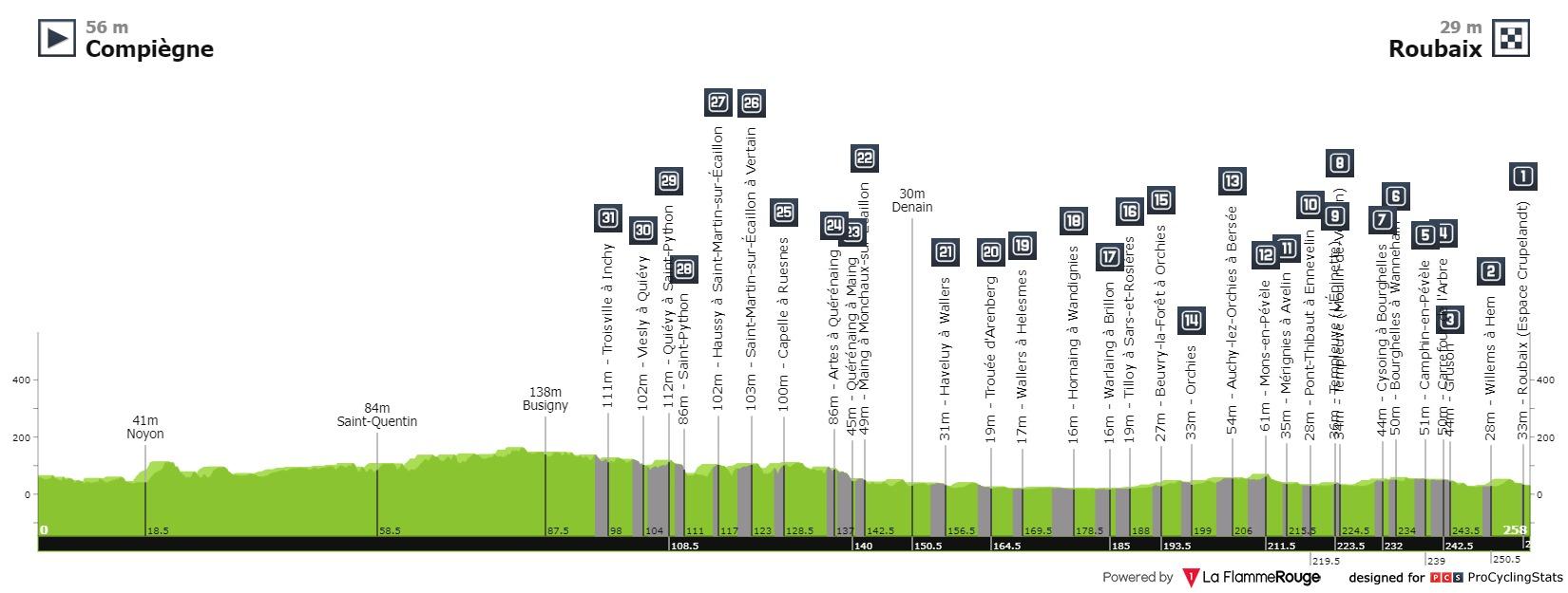 Sonny Colbrelli Paris Roubaix